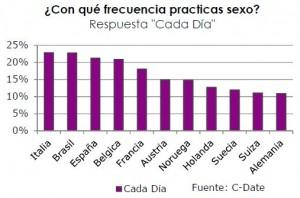 estudio habitos sexuales internacionales c-date